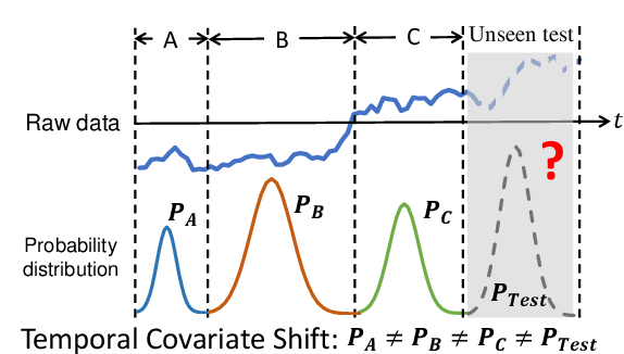 Figure 1 for AdaRNN: Adaptive Learning and Forecasting of Time Series