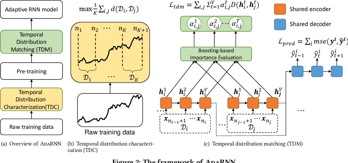 Figure 3 for AdaRNN: Adaptive Learning and Forecasting of Time Series