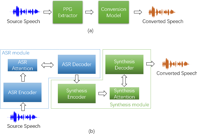 Figure 1 for Any-to-Many Voice Conversion with Location-Relative Sequence-to-Sequence Modeling