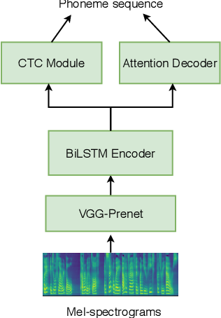 Figure 2 for Any-to-Many Voice Conversion with Location-Relative Sequence-to-Sequence Modeling
