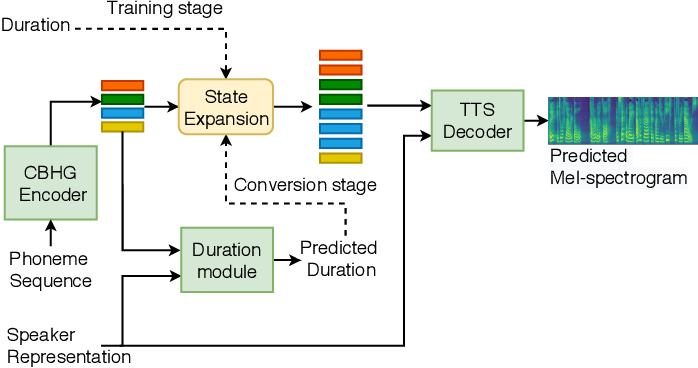 Figure 3 for Any-to-Many Voice Conversion with Location-Relative Sequence-to-Sequence Modeling