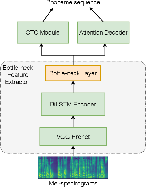 Figure 4 for Any-to-Many Voice Conversion with Location-Relative Sequence-to-Sequence Modeling