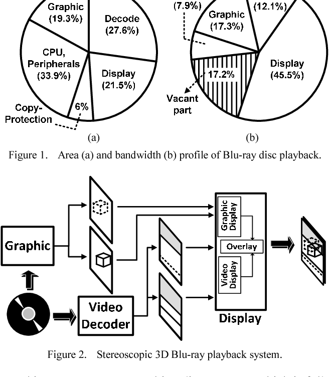 Area And Memory Efficient Architectures For 3d Blu Ray Compliant