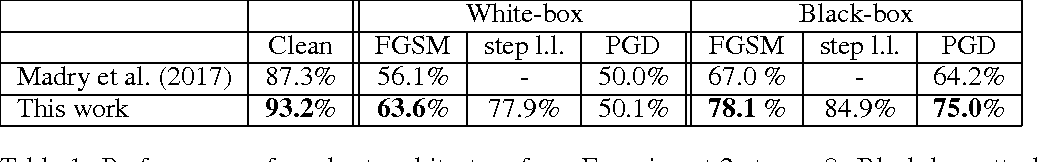 Figure 2 for Intriguing Properties of Adversarial Examples