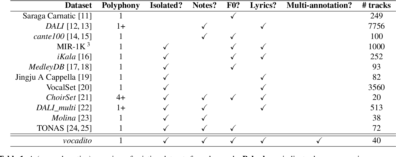 Figure 2 for vocadito: A dataset of solo vocals with $f_0$, note, and lyric annotations