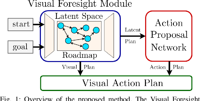 Figure 1 for Latent Space Roadmap for Visual Action Planning of Deformable and Rigid Object Manipulation