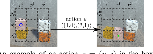 Figure 3 for Latent Space Roadmap for Visual Action Planning of Deformable and Rigid Object Manipulation