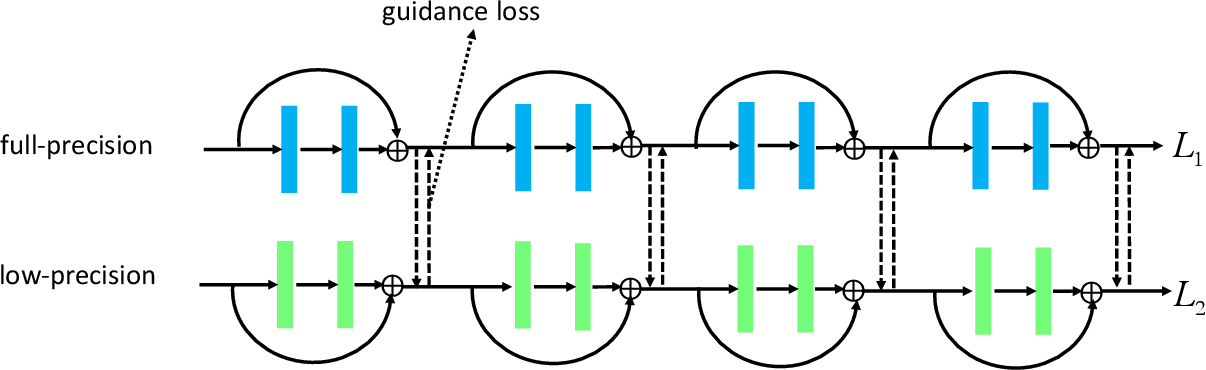 Figure 1 for Towards Effective Low-bitwidth Convolutional Neural Networks