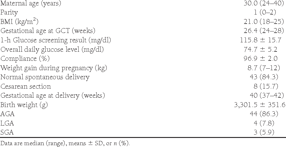 Third-trimester maternal glucose levels from diurnal profiles in  nondiabetic pregnancies: correlation with sonographic parameters of fetal  growth.