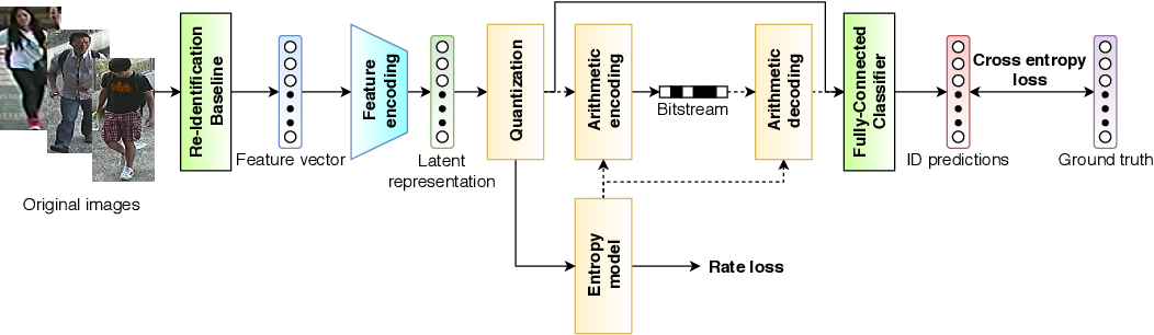 Figure 1 for Deep Joint Source-Channel Coding for Wireless Image Retrieval