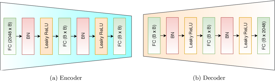 Figure 3 for Deep Joint Source-Channel Coding for Wireless Image Retrieval