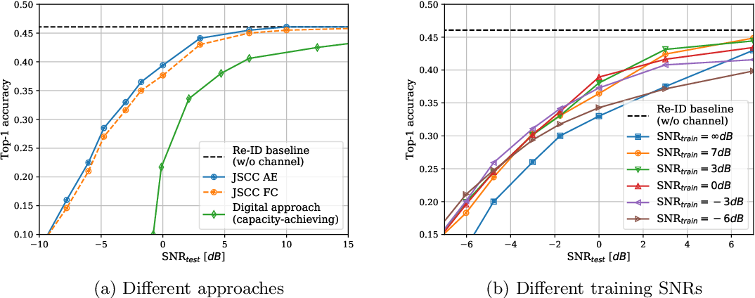 Figure 4 for Deep Joint Source-Channel Coding for Wireless Image Retrieval