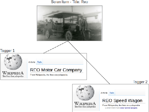 Figure 4 from Matching Cultural Heritage items to Wikipedia