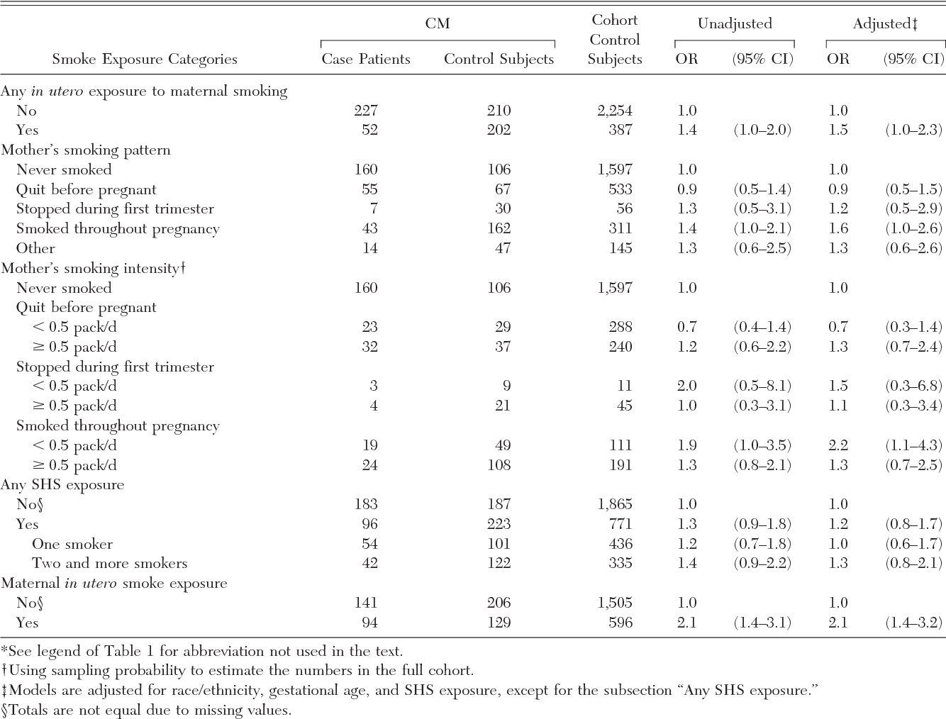 Table 2—Tobacco Smoke Exposure Patterns Among Participants, OR for Asthma and 95% CI*