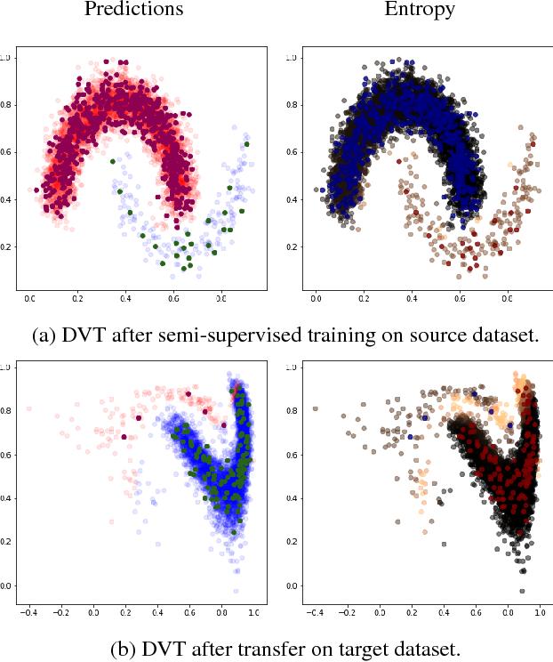 Figure 4 for Deep Variational Transfer: Transfer Learning through Semi-supervised Deep Generative Models