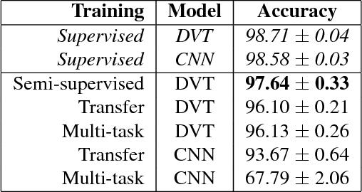 Figure 3 for Deep Variational Transfer: Transfer Learning through Semi-supervised Deep Generative Models