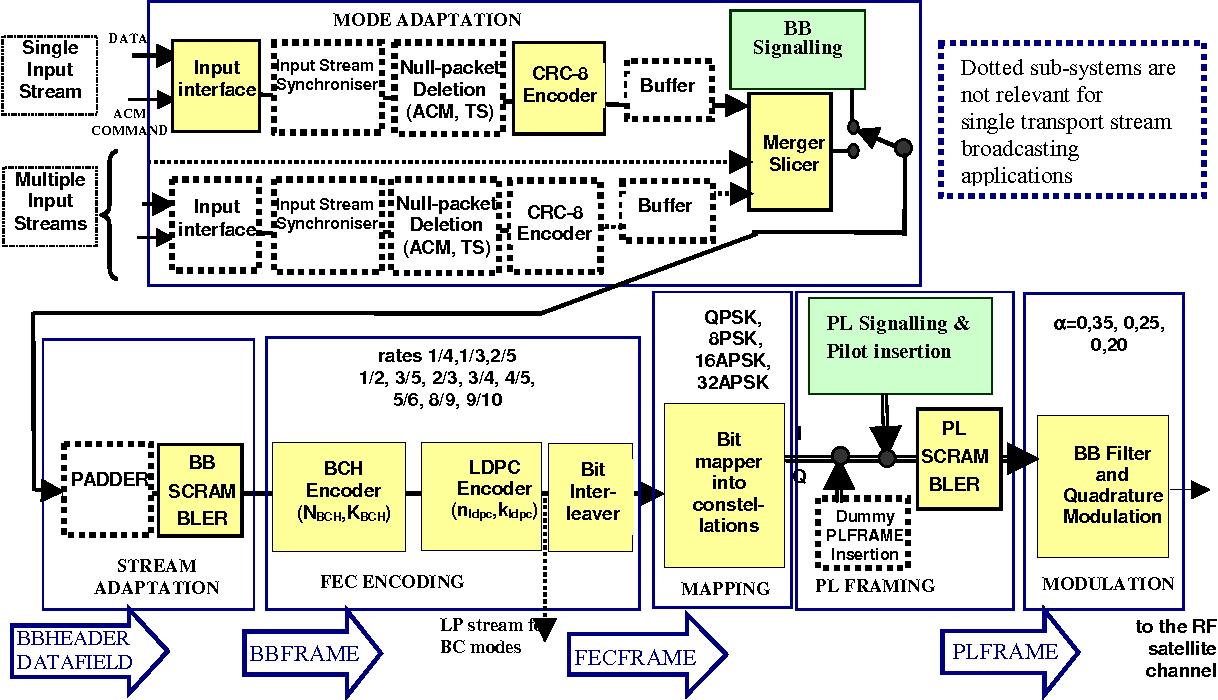 https://www semanticscholar org/paper/digital-video-broadcasting-(dvb)%3b-implementation-1%3a/4d7647d20f090f9794b3e9f765c52875355c8de5/figure/18