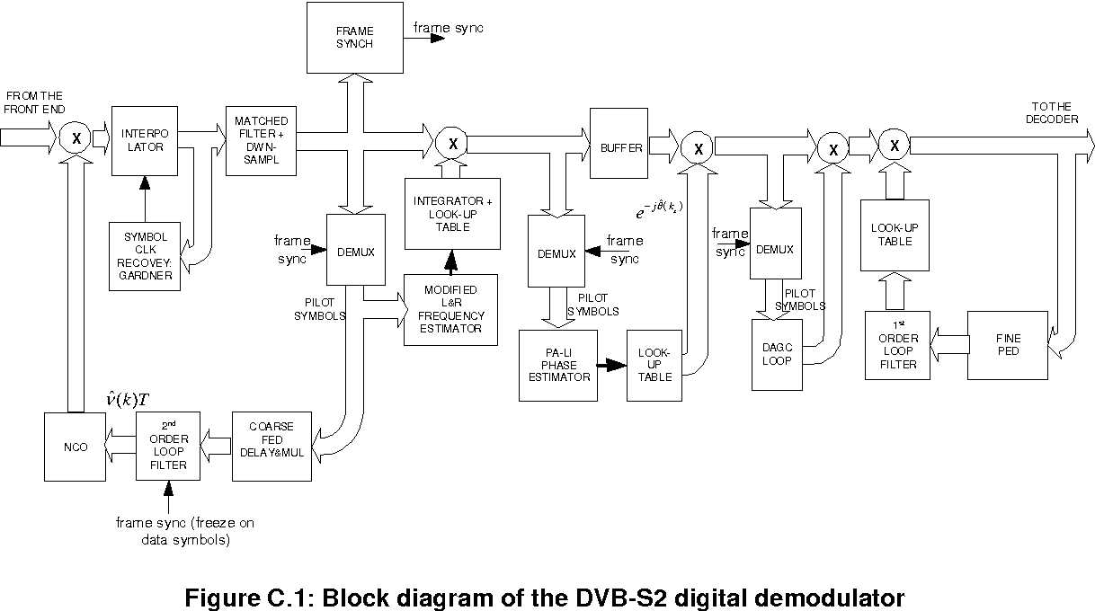 figure c 1: block diagram of the dvb-s2 digital demodulator