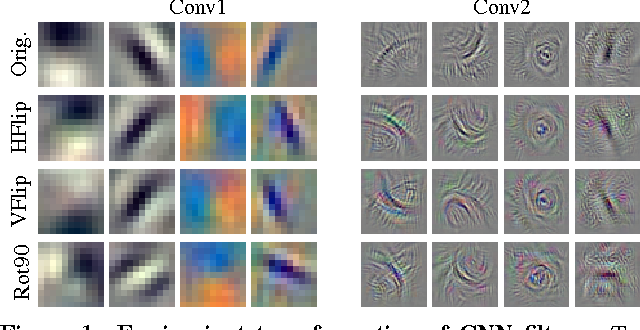 Figure 1 for Understanding image representations by measuring their equivariance and equivalence