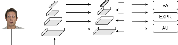 Figure 1 for Feature Pyramid Network for Multi-task Affective Analysis