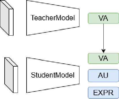 Figure 3 for Feature Pyramid Network for Multi-task Affective Analysis