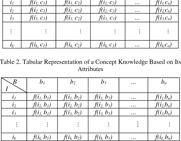 Table 2. Tabular Representation of a Concept Knowledge Based on Its Attributes
