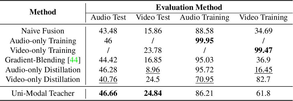 Figure 2 for Improving Multi-Modal Learning with Uni-Modal Teachers