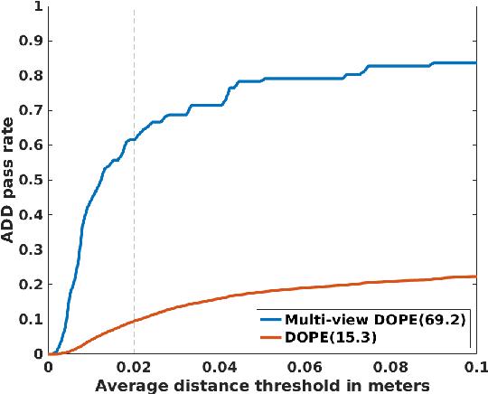 Figure 1 for Multi-view Fusion for Multi-level Robotic Scene Understanding