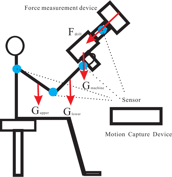 Figure 1 for Determination of subject-specific muscle fatigue rates under static fatiguing operations