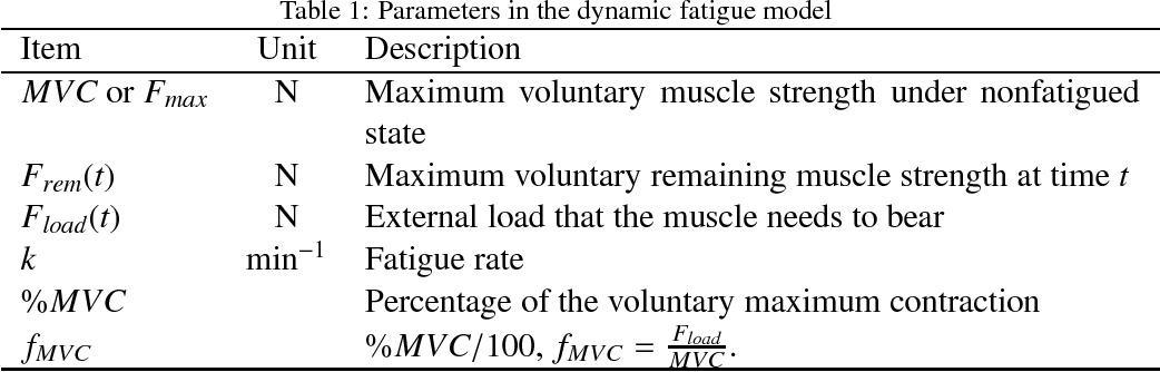 Figure 2 for Determination of subject-specific muscle fatigue rates under static fatiguing operations
