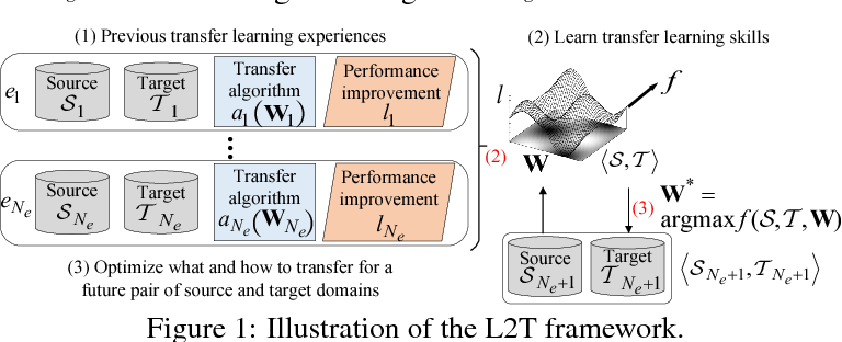 Figure 1 for Learning to Transfer