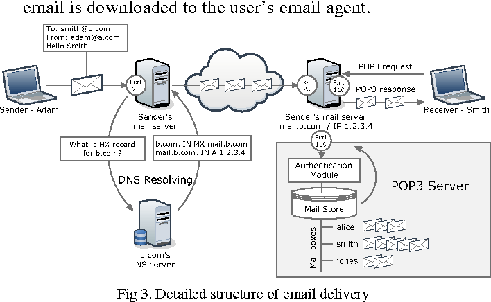 Figure 3 from Internet technologies in depth  the technique of spam