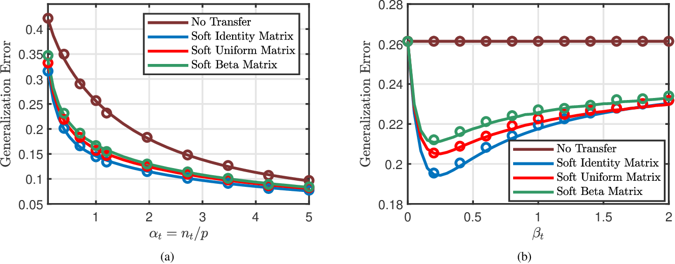 Figure 4 for Phase Transitions in Transfer Learning for High-Dimensional Perceptrons