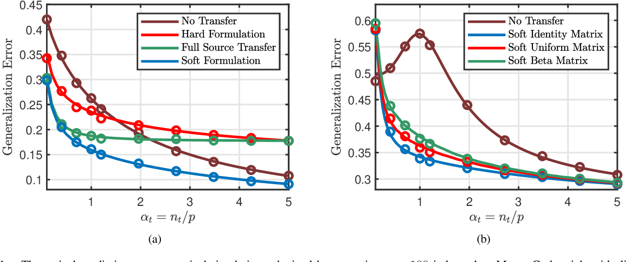 Figure 1 for Phase Transitions in Transfer Learning for High-Dimensional Perceptrons