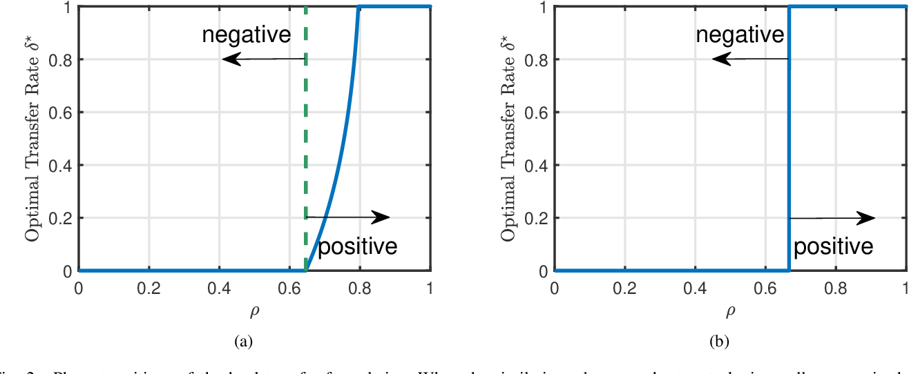 Figure 2 for Phase Transitions in Transfer Learning for High-Dimensional Perceptrons
