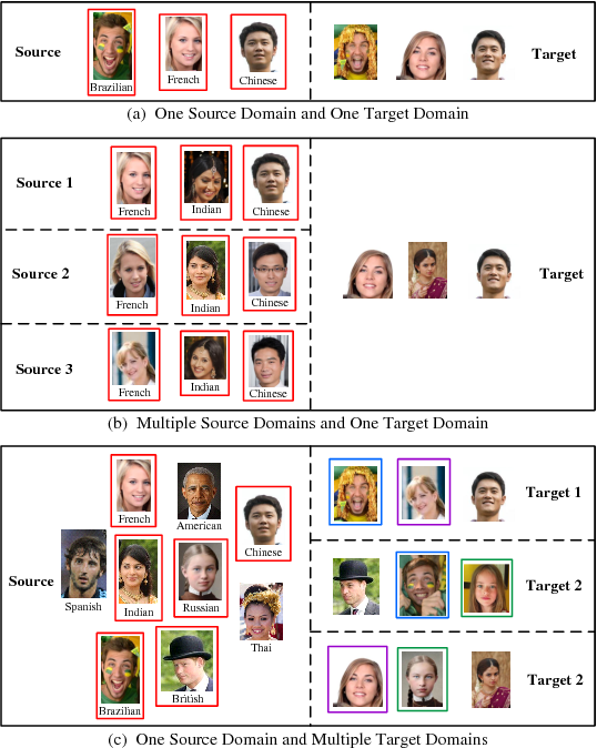 Figure 1 for Multi-target Unsupervised Domain Adaptation without Exactly Shared Categories