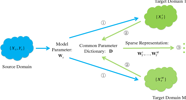 Figure 3 for Multi-target Unsupervised Domain Adaptation without Exactly Shared Categories