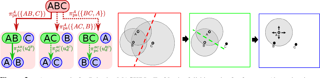 Figure 3 for Multi-Agent Common Knowledge Reinforcement Learning