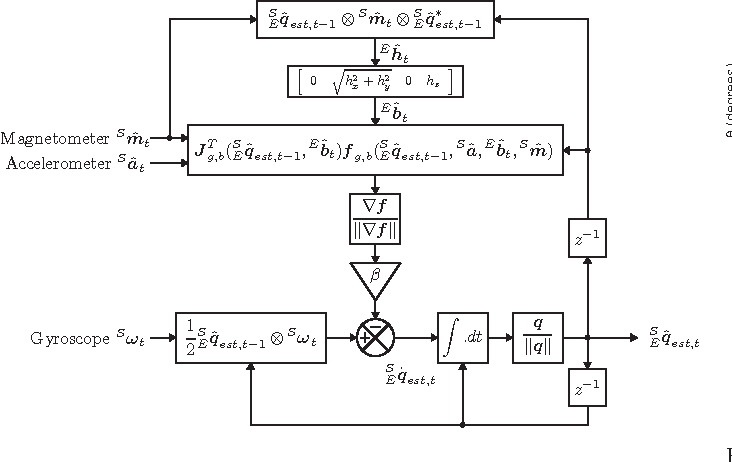 Figure 2 from Estimation of IMU and MARG orientation using a