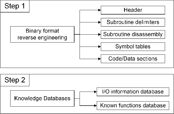 Figure 2 from ICSREF: A Framework for Automated Reverse Engineering