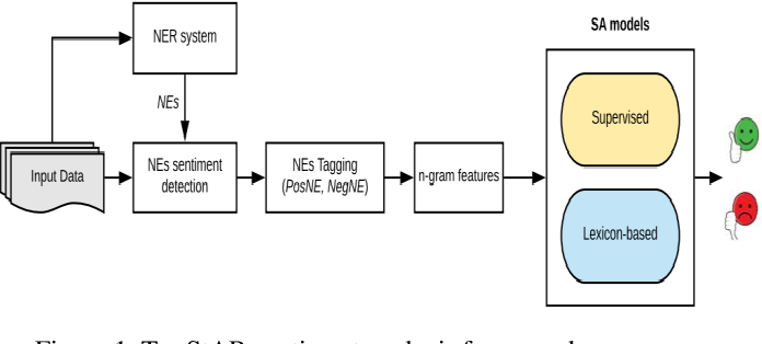 Figure 1 for Empirical Evaluation of Leveraging Named Entities for Arabic Sentiment Analysis