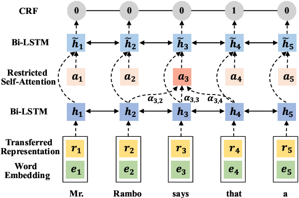 Figure 2 for Toward Fast and Accurate Neural Discourse Segmentation