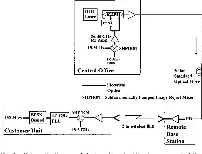 schematic diagram of the broad-band millimeter-wave optical fiber