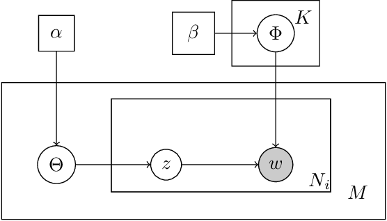 Figure 2 for Gaussian-Dirichlet Random Fields for Inference over High Dimensional Categorical Observations