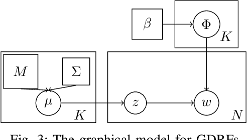 Figure 3 for Gaussian-Dirichlet Random Fields for Inference over High Dimensional Categorical Observations