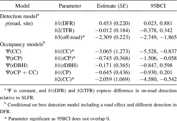 PDF] Density and habitat use of the leopard cat (Prionailurus