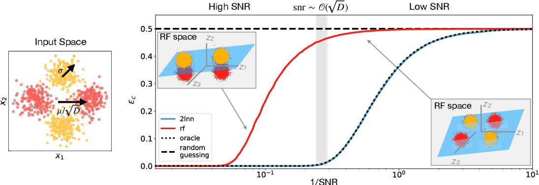 Figure 1 for Classifying high-dimensional Gaussian mixtures: Where kernel methods fail and neural networks succeed