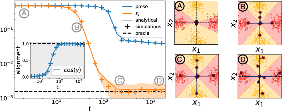 Figure 2 for Classifying high-dimensional Gaussian mixtures: Where kernel methods fail and neural networks succeed