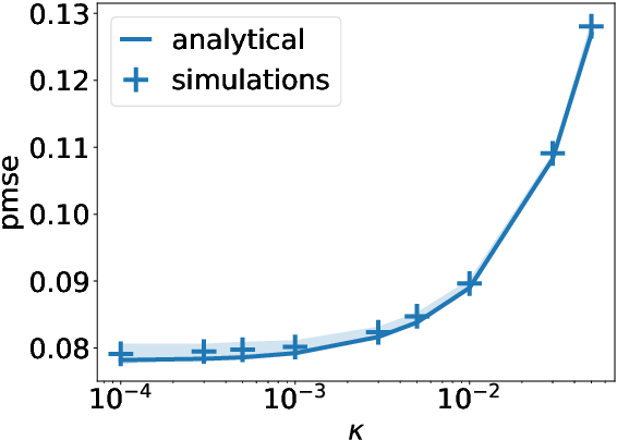 Figure 3 for Classifying high-dimensional Gaussian mixtures: Where kernel methods fail and neural networks succeed
