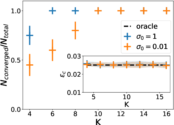 Figure 4 for Classifying high-dimensional Gaussian mixtures: Where kernel methods fail and neural networks succeed